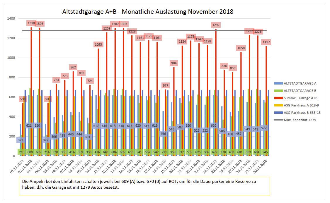 Auslastungszahlen November 2018