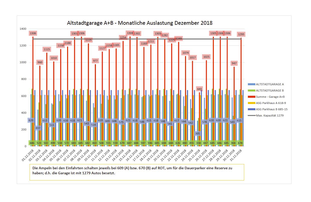 Auslastungszahlen Dezember 2018