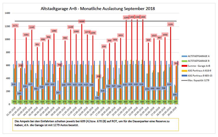 Auslastungszahlen September 2018