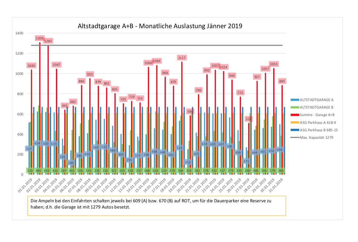 Auslastungszahlen Jänner 2019