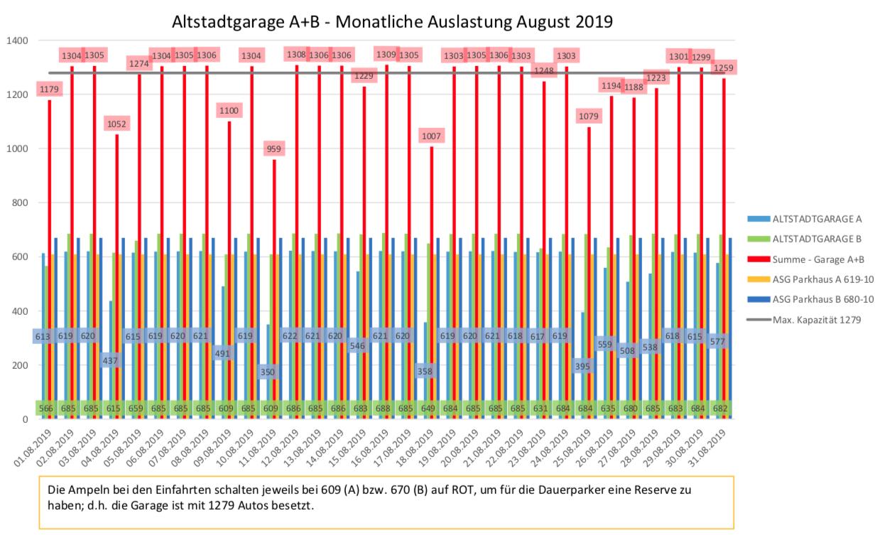 Auslastungszahlen August 2019