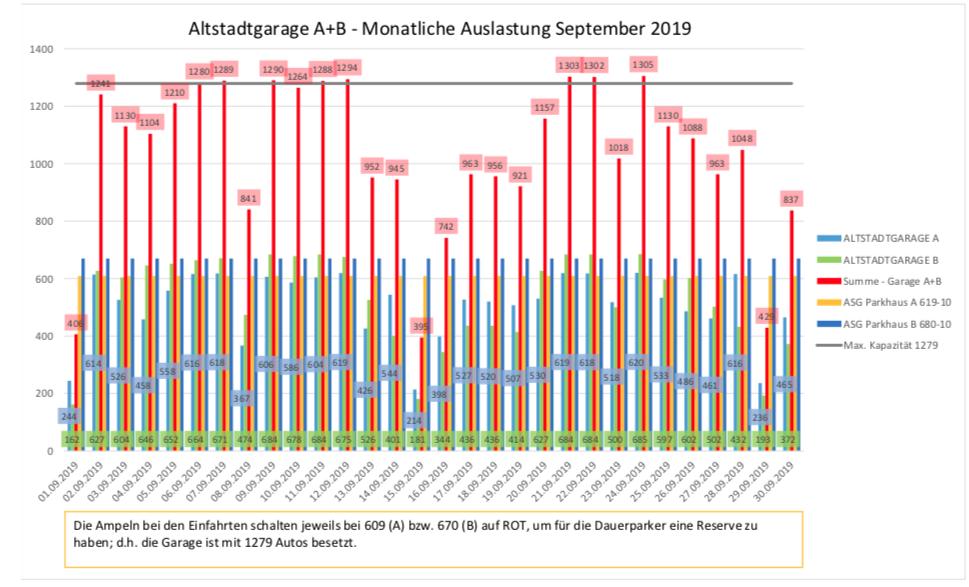 Auslastungszahlen September 2019