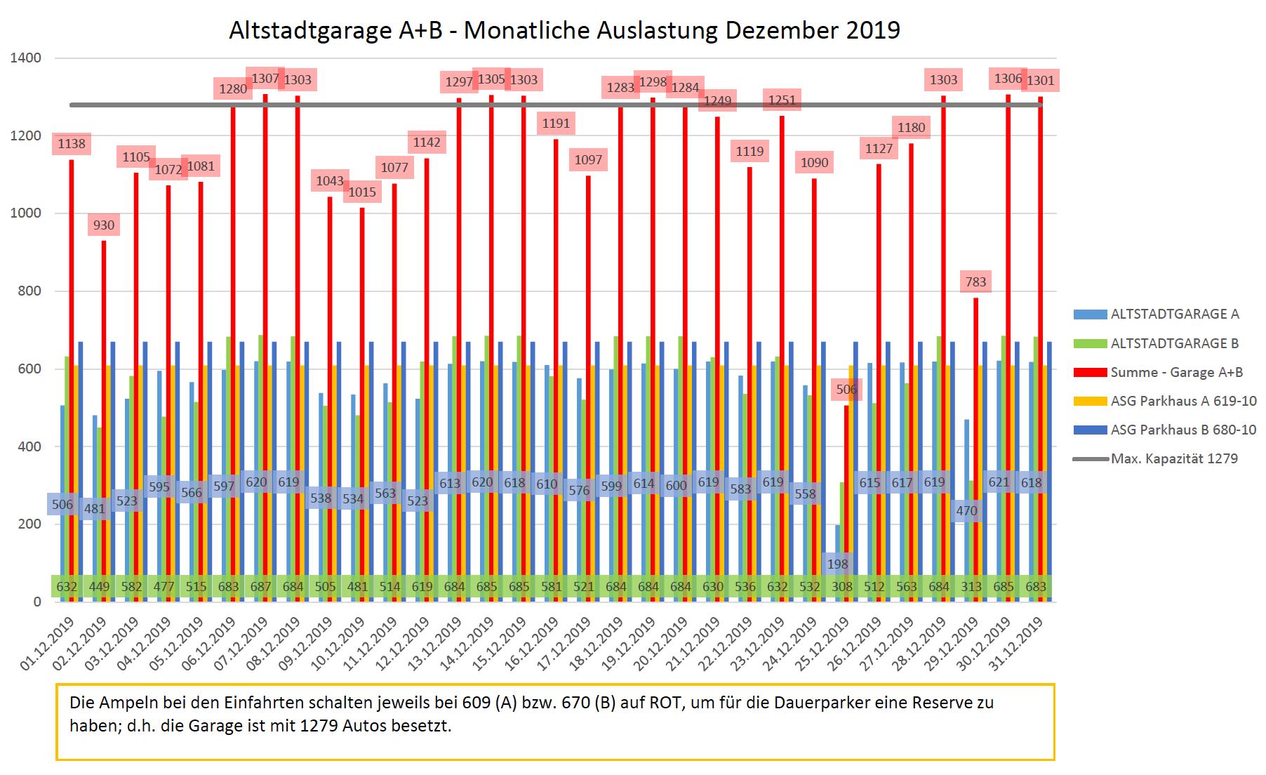 Auslastungszahlen Dezember 2019