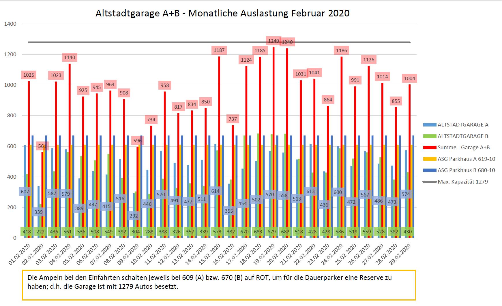 Auslastungszahlen Februar 2020