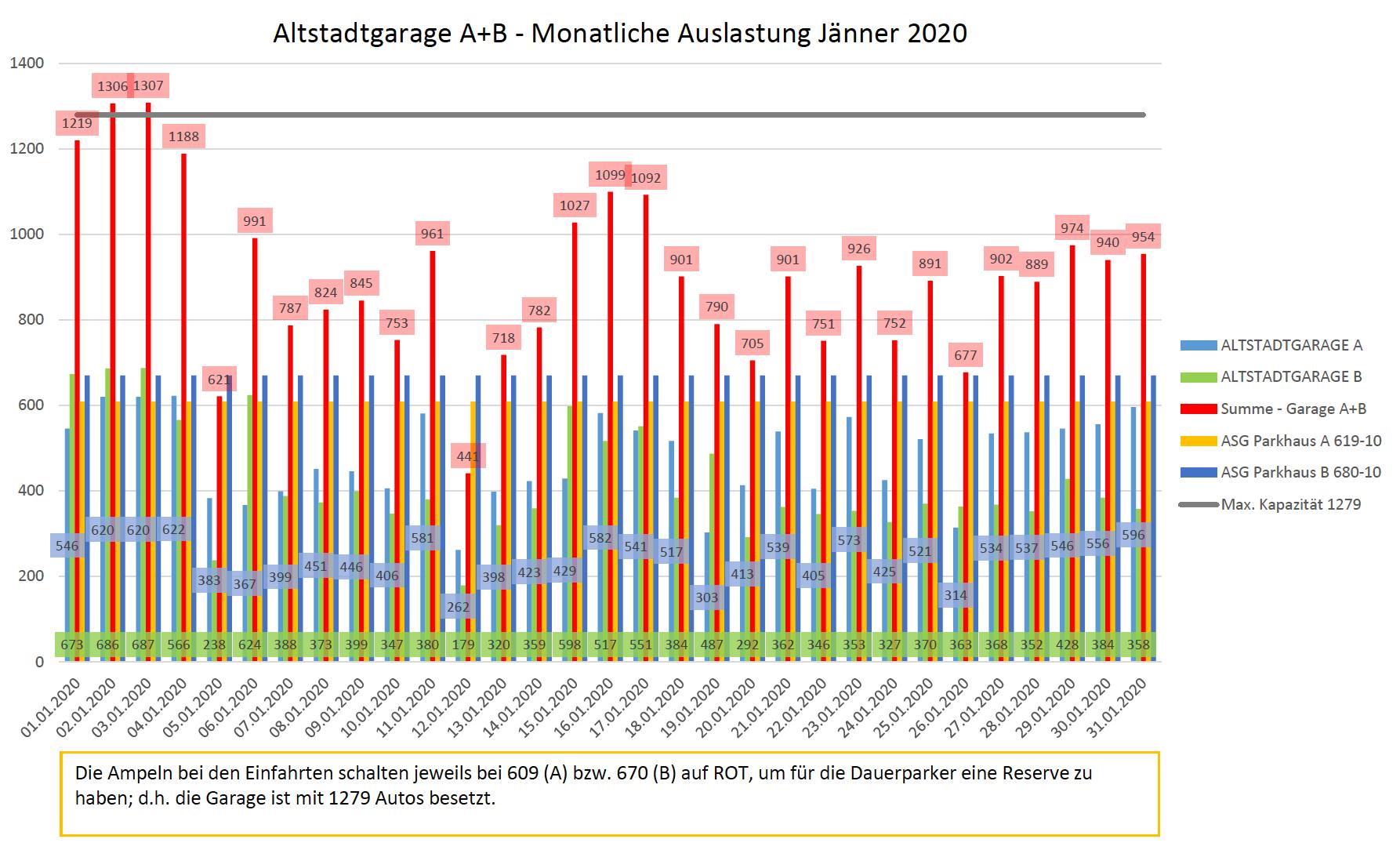 Auslastungszahlen Jänner 2020