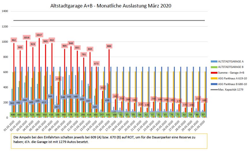Auslastungszahlen März 2020