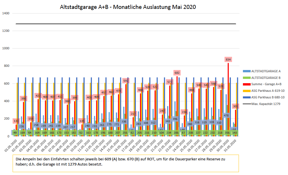 Auslastungszahlen Mai 2020