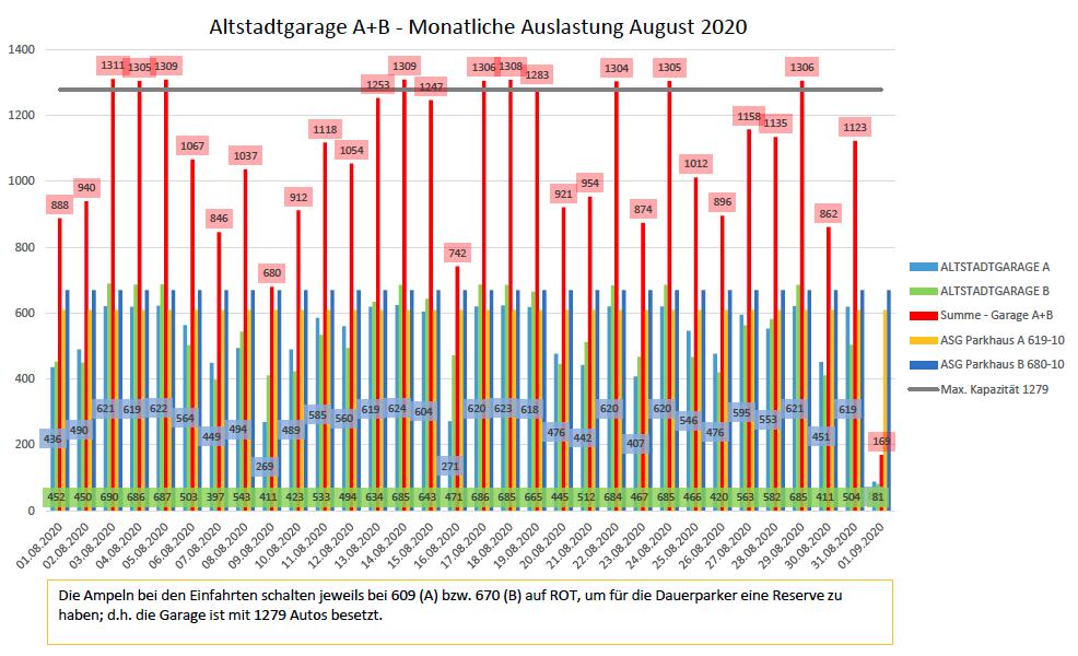 Auslastungszahlen August 2020