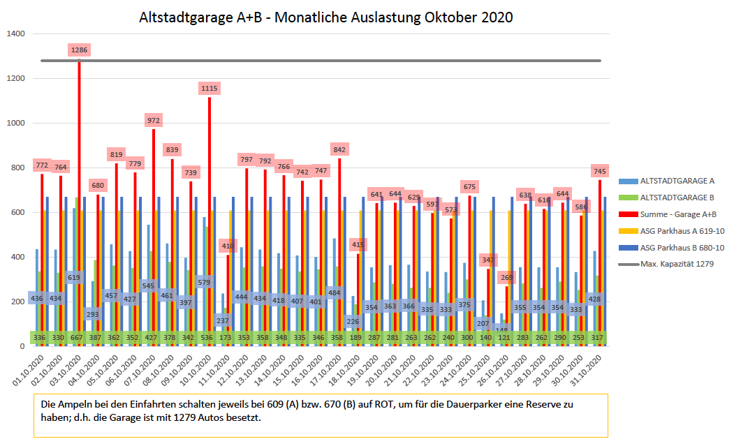 Auslastungszahlen Oktober 2020