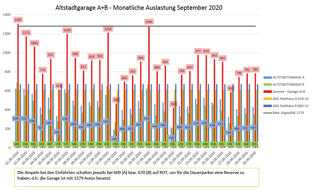 Auslastungszahlen September 2020