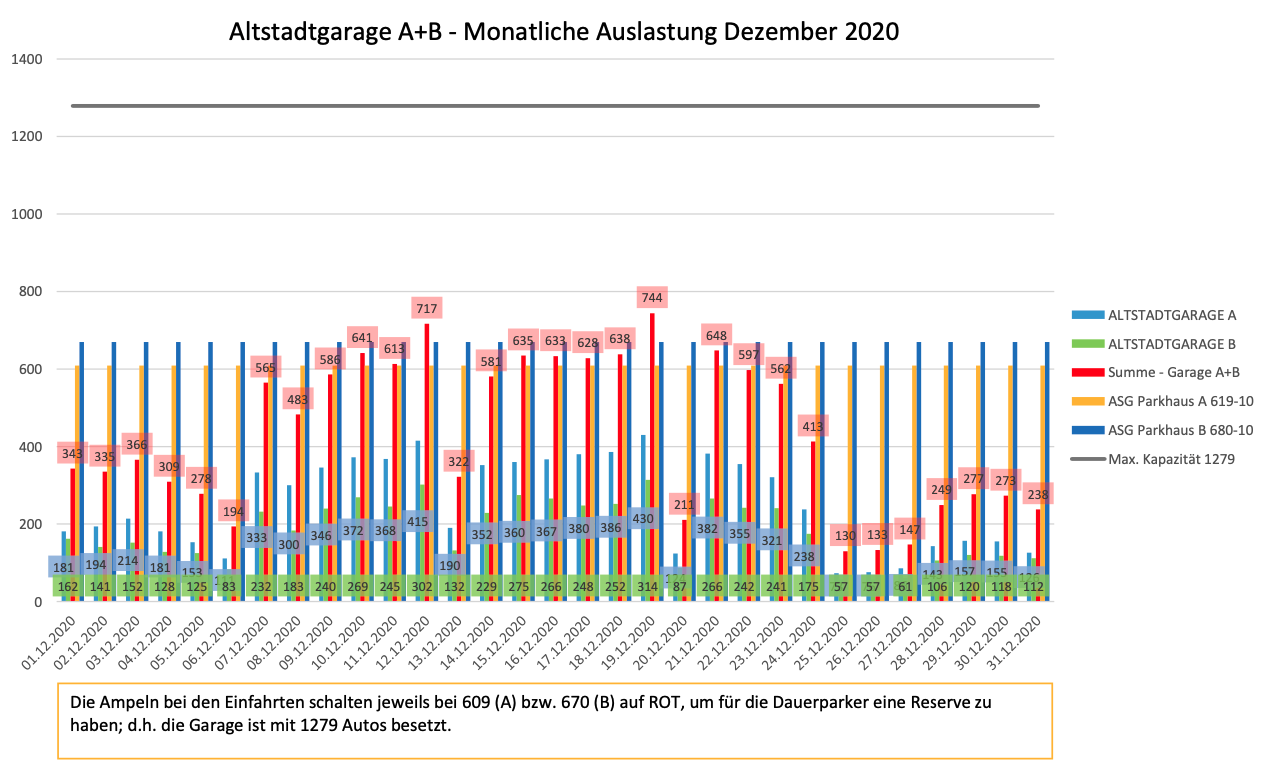 Auslastungszahlen Dezember 2020